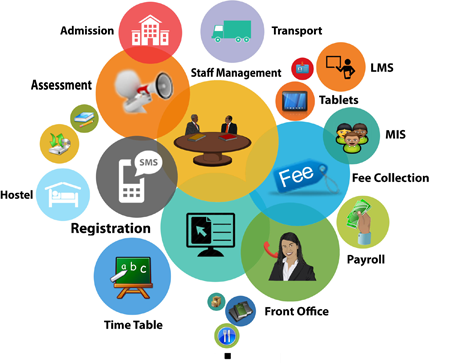 School College Management Software in Lucknow