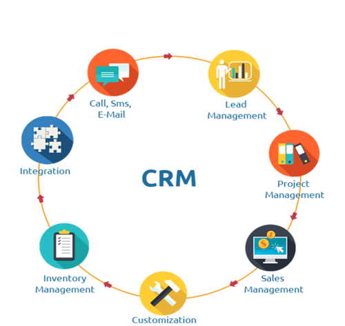 CRM Applications